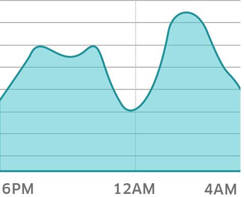 График активности заказов в Новогоднюю Ночь от Uber