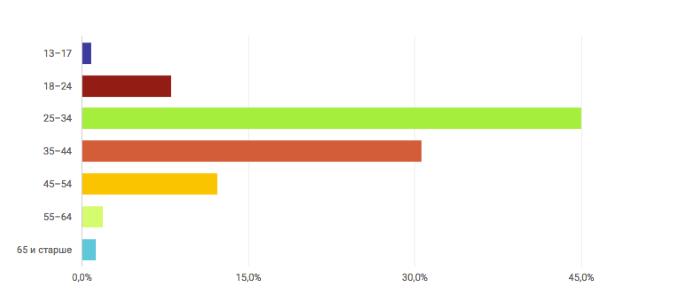 График посетителей канала MSK Таксист по возрасту
