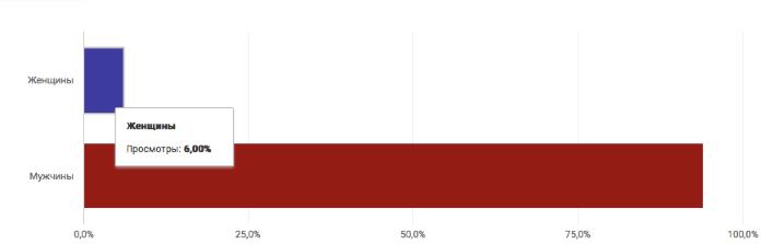 График посетителей канала MSK Таксист по полу